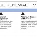 Lease Renewal