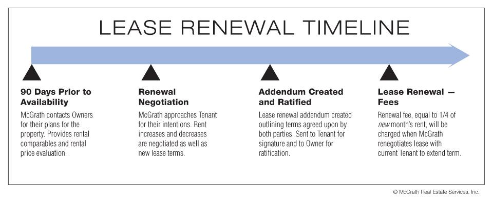 lease renewal